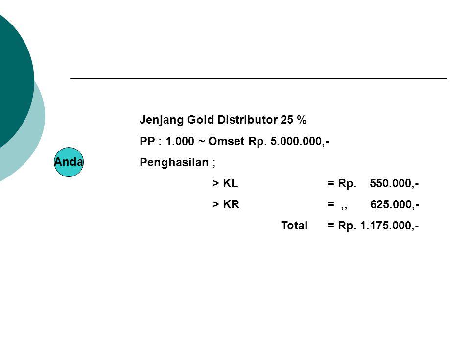 Anda Jenjang Gold Distributor 25 % PP : 1.000 ~ Omset Rp. 5.000.000,- Penghasilan ; > KL = Rp. 550.000,- > KR=,, 625.000,- Total= Rp. 1.175.000,-
