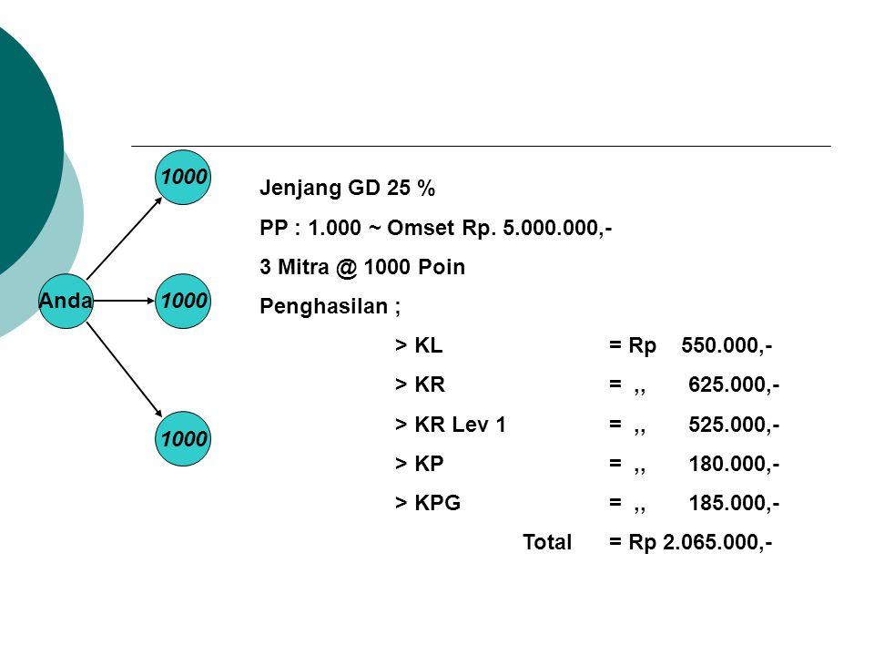 Anda1000 Jenjang GD 25 % PP : 1.000 ~ Omset Rp. 5.000.000,- 3 Mitra @ 1000 Poin Penghasilan ; > KL = Rp 550.000,- > KR=,, 625.000,- > KR Lev 1 =,, 525