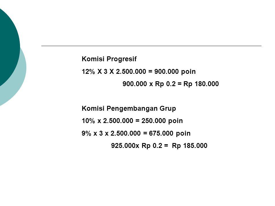 Komisi Progresif 12% X 3 X 2.500.000 = 900.000 poin 900.000 x Rp 0.2 = Rp 180.000 Komisi Pengembangan Grup 10% x 2.500.000 = 250.000 poin 9% x 3 x 2.500.000 = 675.000 poin 925.000x Rp 0.2 = Rp 185.000