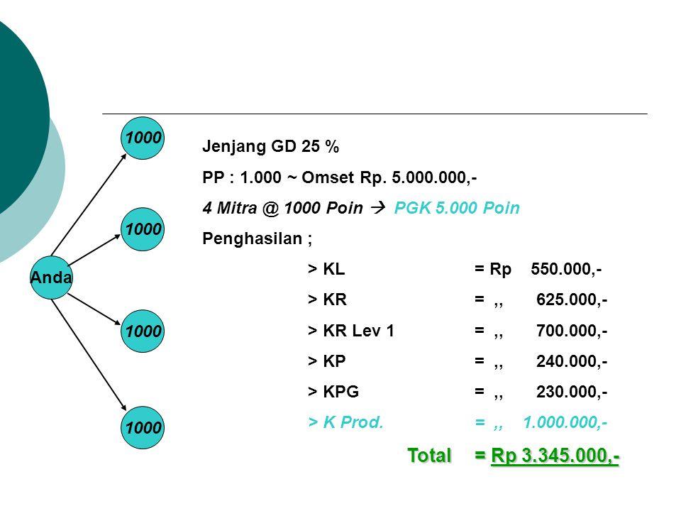 Anda 1000 Jenjang GD 25 % PP : 1.000 ~ Omset Rp. 5.000.000,- 4 Mitra @ 1000 Poin  PGK 5.000 Poin Penghasilan ; > KL = Rp 550.000,- > KR=,, 625.000,-