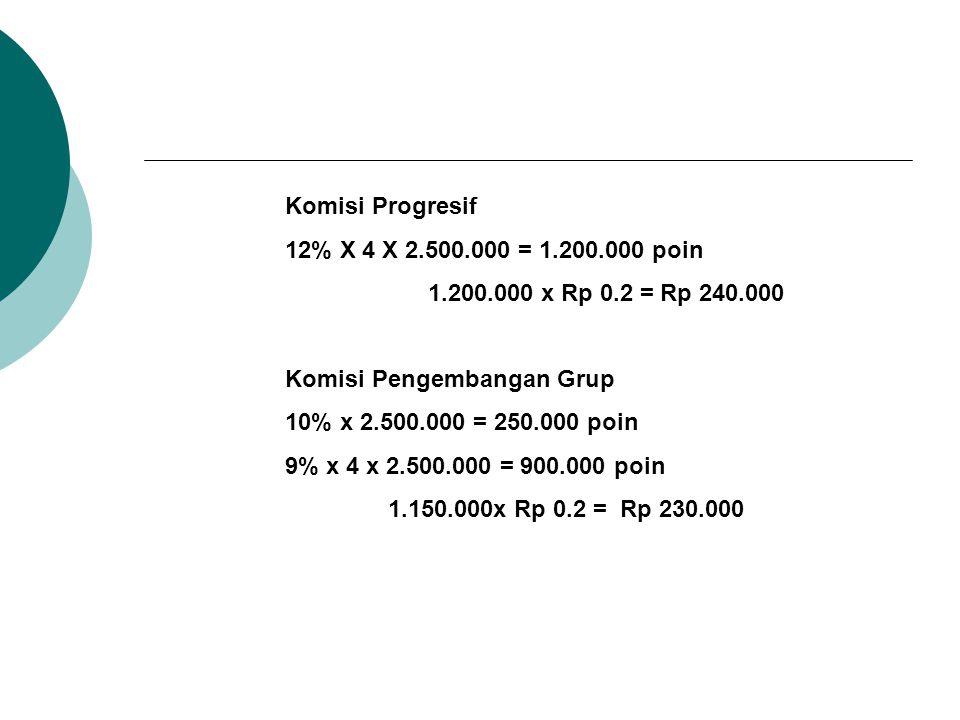 Komisi Progresif 12% X 4 X 2.500.000 = 1.200.000 poin 1.200.000 x Rp 0.2 = Rp 240.000 Komisi Pengembangan Grup 10% x 2.500.000 = 250.000 poin 9% x 4 x