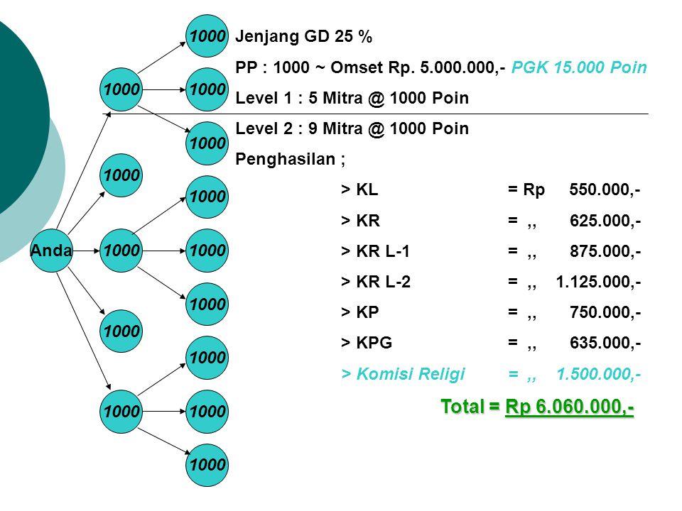 Anda1000 Jenjang GD 25 % PP : 1000 ~ Omset Rp. 5.000.000,- PGK 15.000 Poin Level 1 : 5 Mitra @ 1000 Poin Level 2 : 9 Mitra @ 1000 Poin Penghasilan ; >