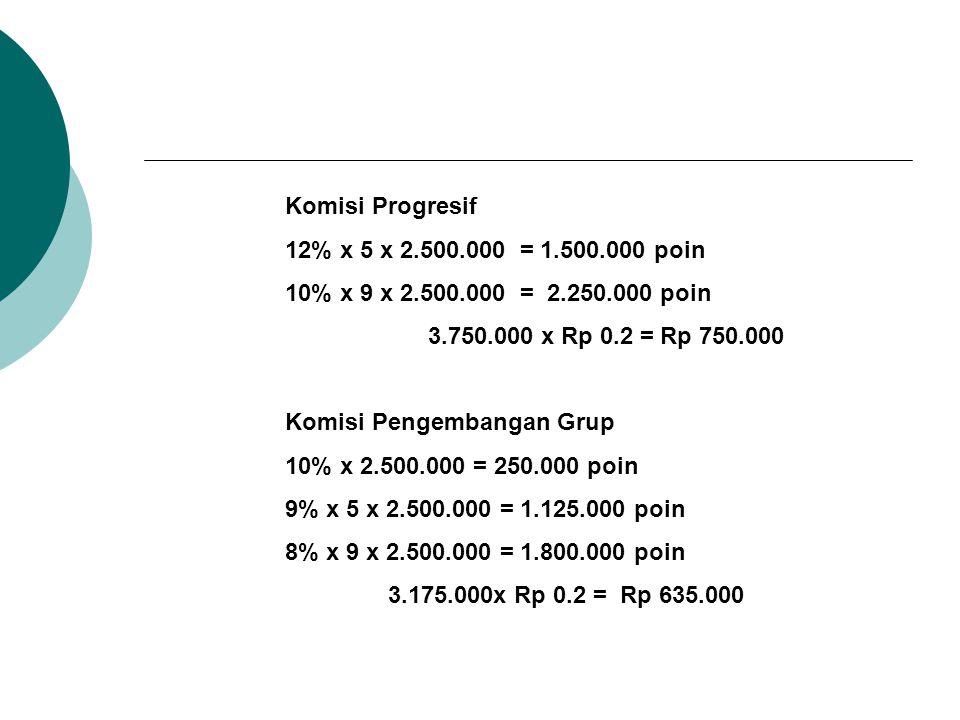 Komisi Progresif 12% x 5 x 2.500.000 = 1.500.000 poin 10% x 9 x 2.500.000 = 2.250.000 poin 3.750.000 x Rp 0.2 = Rp 750.000 Komisi Pengembangan Grup 10% x 2.500.000 = 250.000 poin 9% x 5 x 2.500.000 = 1.125.000 poin 8% x 9 x 2.500.000 = 1.800.000 poin 3.175.000x Rp 0.2 = Rp 635.000