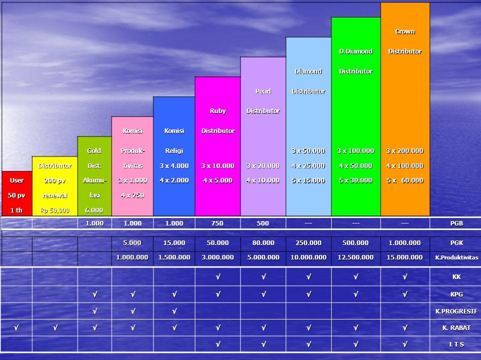 Komisi Rabat : Distributor - Crown Distributor USERDISTRIBUTOR PP50100200≥500 % RV PP 10%15%20%25% L17%7%7%7% L2 5%5% L3 3%