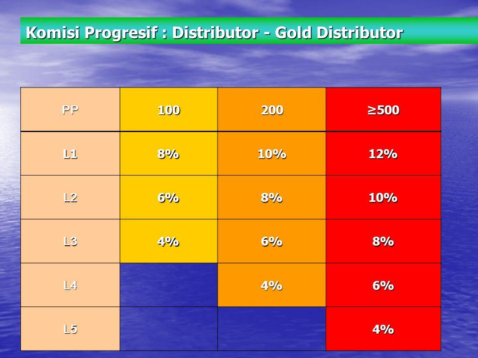 Komisi Progresif : Distributor - Gold Distributor PP100200≥500 L18%10%12% L26%8%10% L34%6%8% L4 4%6% L5 4%