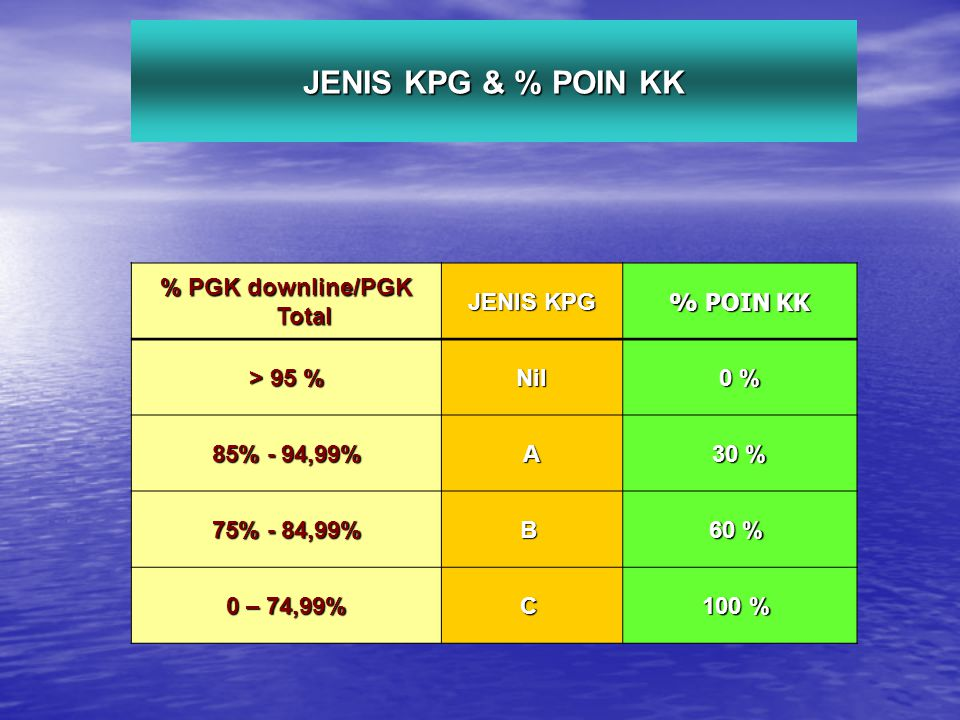 JENIS KPG & % POIN KK % PGK downline/PGK Total JENIS KPG % POIN KK > 95 % Nil 0 % 85% - 94,99% A 30 % 75% - 84,99% B 60 % 60 % 0 – 74,99% C 100 % 100