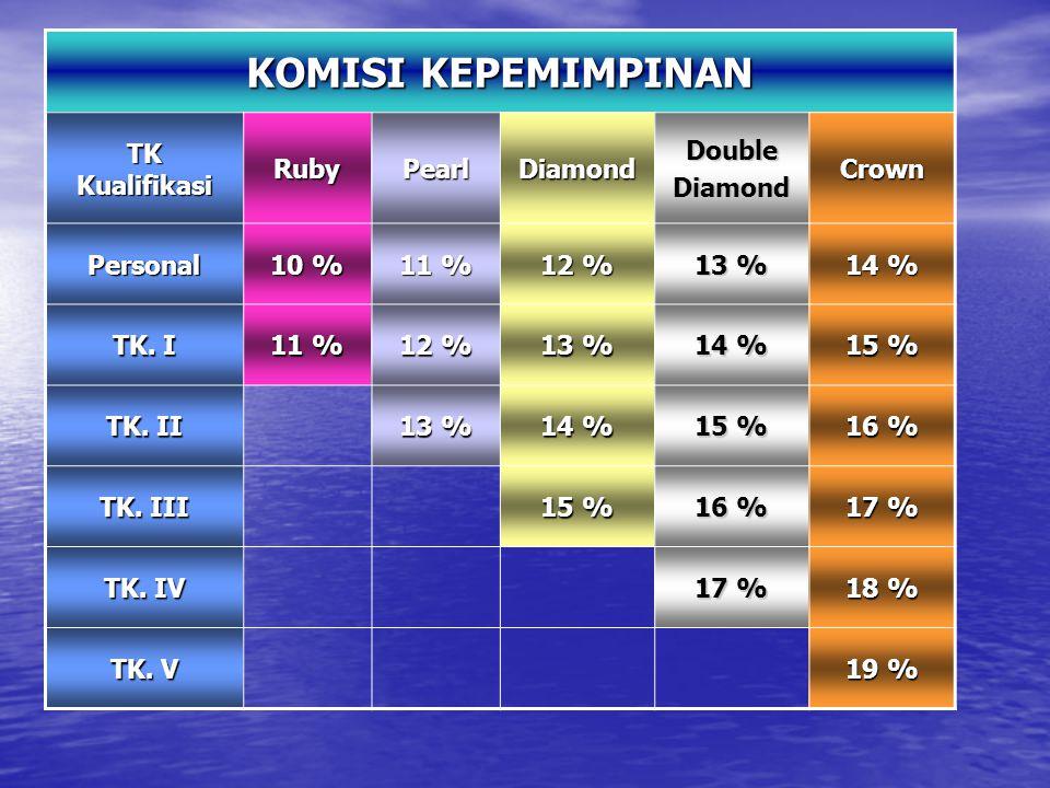 KOMISI KEPEMIMPINAN TK Kualifikasi RubyPearlDiamondDoubleDiamondCrown Personal 10 % 11 % 12 % 13 % 14 % TK. I 11 % 12 % 13 % 14 % 15 % TK. II 13 % 14