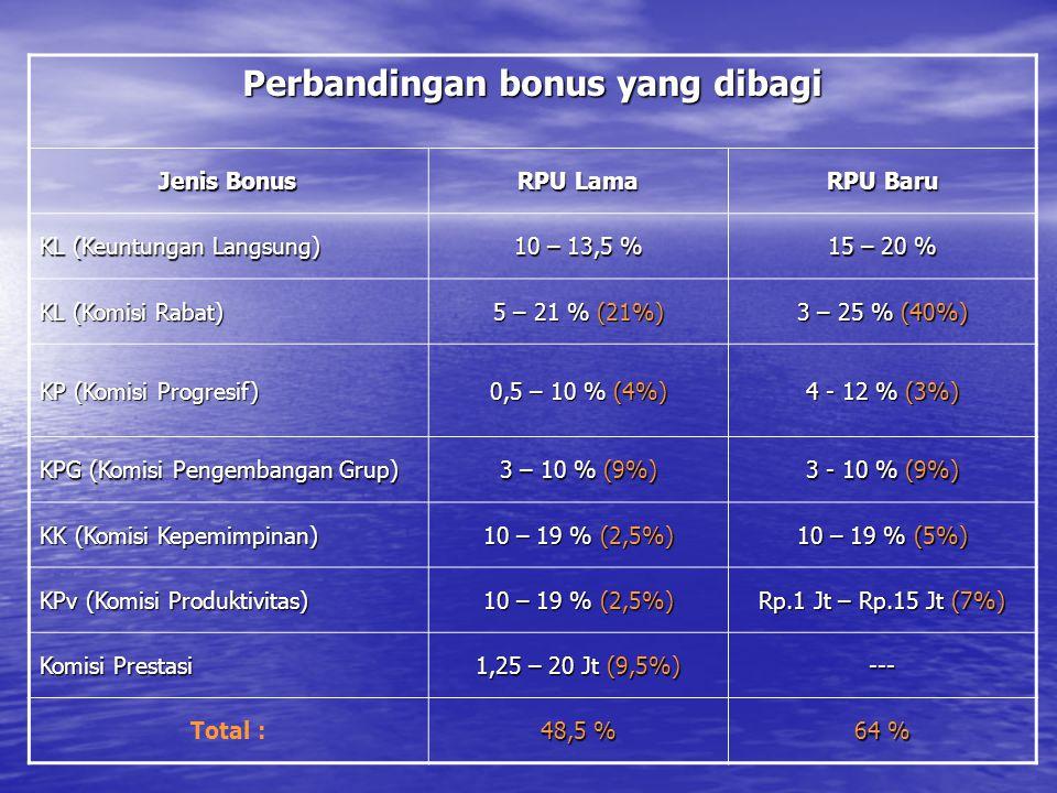 Perbandingan bonus yang dibagi Jenis Bonus RPU Lama RPU Baru KL (Keuntungan Langsung) 10 – 13,5 % 15 – 20 % KL (Komisi Rabat) 5 – 21 % (21%) 3 – 25 % (40%) KP (Komisi Progresif) 0,5 – 10 % (4%) 4 - 12 % (3%) KPG (Komisi Pengembangan Grup) 3 – 10 % (9%) 3 - 10 % (9%) KK (Komisi Kepemimpinan) 10 – 19 % (2,5%) 10 – 19 % (5%) KPv (Komisi Produktivitas) 10 – 19 % (2,5%) Rp.1 Jt – Rp.15 Jt (7%) Komisi Prestasi 1,25 – 20 Jt (9,5%) --- Total : 48,5 % 64 %