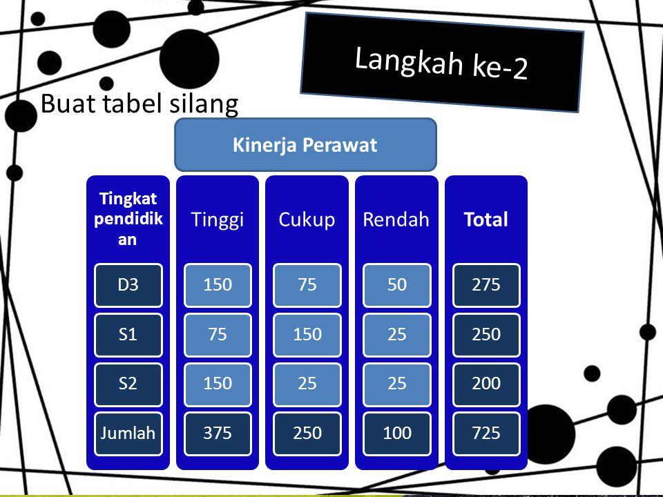 Buat tabel silang Langkah ke-2 Tingkat pendidik an D3S1S2Jumlah Tinggi 15075150375 Cukup 7515025250 Rendah 5025 100 Total 275250200725 Kinerja Perawat