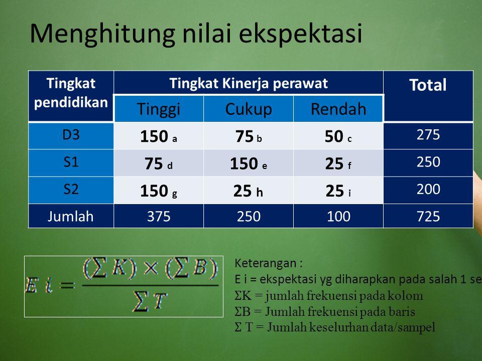 Menghitung nilai ekspektasi Tingkat pendidikan Tingkat Kinerja perawat Total TinggiCukupRendah D3 150 a 75 b 50 c 275 S1 75 d 150 e 25 f 250 S2 150 g