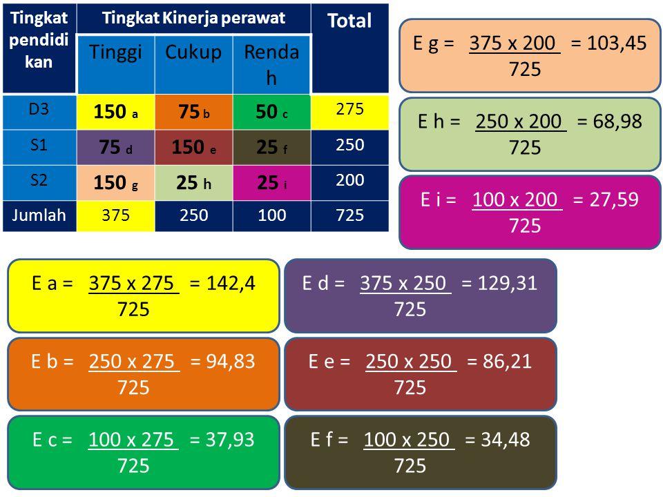 Tingkat pendidi kan Tingkat Kinerja perawat Total TinggiCukupRenda h D3 150 a 75 b 50 c 275 S1 75 d 150 e 25 f 250 S2 150 g 25 h 25 i 200 Jumlah375250