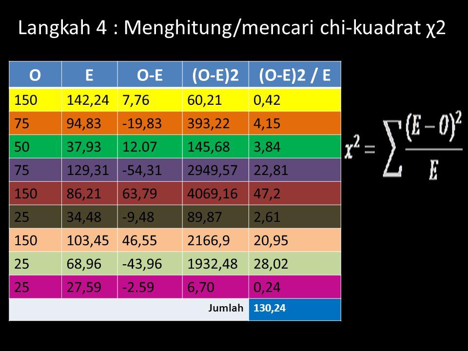Langkah 4 : Menghitung/mencari chi-kuadrat χ2 OEO-E(O-E)2(O-E)2 / E 150142,247,7660,210,42 7594,83-19,83393,224,15 5037,9312.07145,683,84 75129,31-54,
