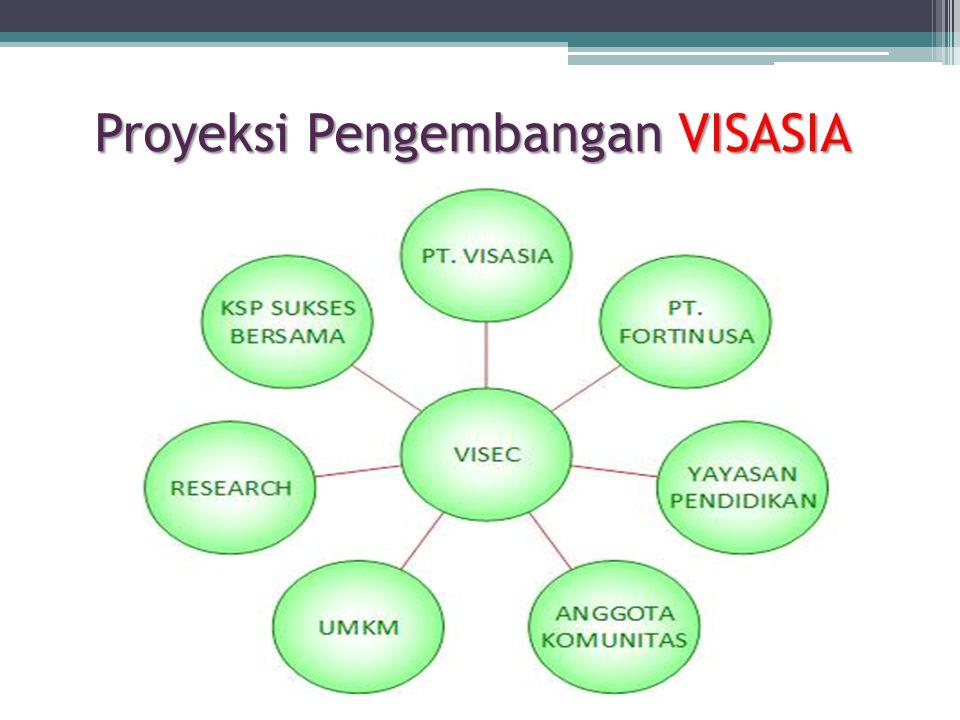 Proyeksi Pengembangan VISASIA