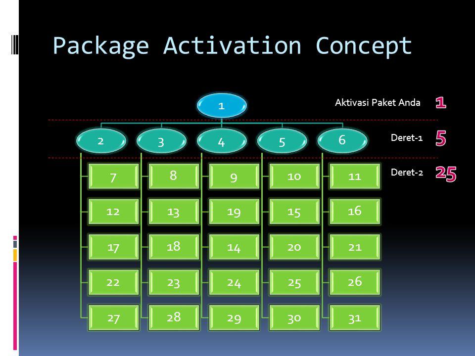 Package Activation Concept 12 7 12 17 22 27 3 8 13 18 23 28 4 9 19 14 24 29 5 10 15 20 25 30 6 11 16 21 26 31 Aktivasi Paket Anda Deret-1 Deret-2