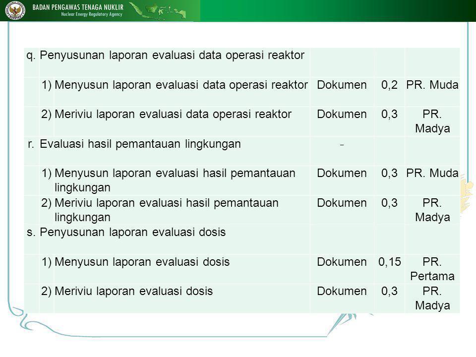 q.Penyusunan laporan evaluasi data operasi reaktor 1)Menyusun laporan evaluasi data operasi reaktorDokumen0,2PR.
