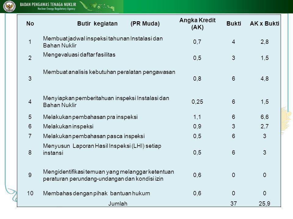 No Butir kegiatan (PR Muda) Angka Kredit (AK) BuktiAK x Bukti 1 Membuat jadwal inspeksi tahunan Instalasi dan Bahan Nuklir 0,742,8 2 Mengevaluasi daftar fasilitas 0,531,5 3 Membuat analisis kebutuhan peralatan pengawasan 0,864,8 4 Menyiapkan pemberitahuan inspeksi Instalasi dan Bahan Nuklir 0,2561,5 5Melakukan pembahasan pra inspeksi1,166,6 6Melakukan inspeksi0,932,7 7Melakukan pembahasan pasca inspeksi0,563 8 Menyusun Laporan Hasil Inspeksi (LHI) setiap instansi 0,563 9 Mengidentifikasi temuan yang melanggar ketentuan peraturan perundang-undangan dan kondisi izin 0,600 10Membahas dengan pihak bantuan hukum0,600 Jumlah3725,9 20 10-Jan-15