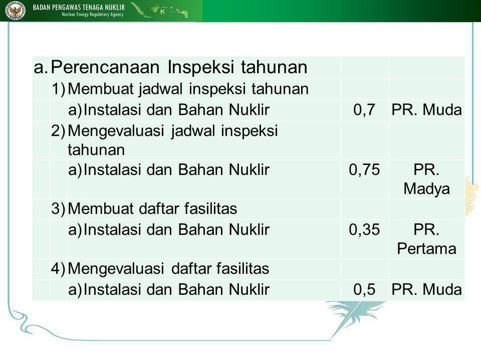a.Perencanaan Inspeksi tahunan 1)Membuat jadwal inspeksi tahunan a)Instalasi dan Bahan Nuklir0,7PR.