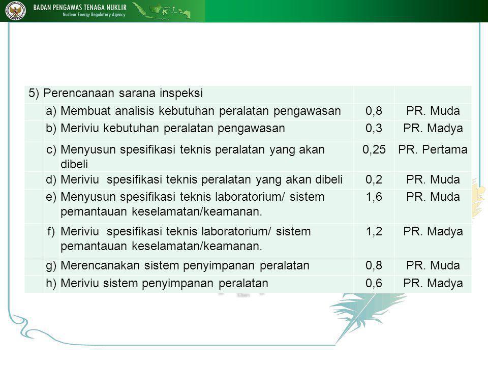 p.Penyusunan laporan bulanan/ triwulanan/ semesteran/tahunan kegiatan penyelenggaraan inspeksi 1)Menyusun laporan a)Instalasi NuklirLaporan0,5PR.