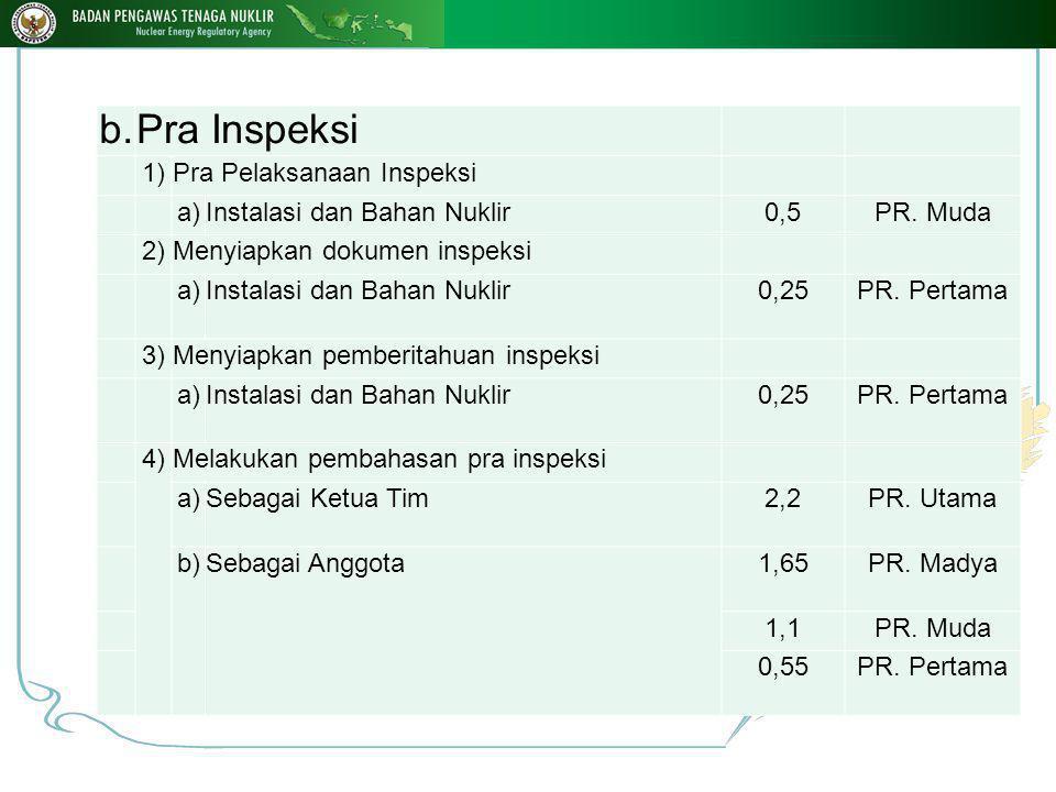 c.Pelaksanaan Inspeksi 1)Instalasi Nuklir a)Melaksanakan inspeksi instalasi nuklir (1)Sebagai Ketua Tim1,8PR.