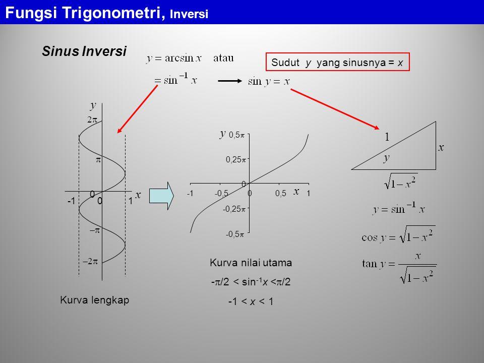 Fungsi Trigonometri, Inversi Sinus Inversi x y 0 1 0   22 22 -0,5  -0,25  0 0,25  0,5  -0,500,51 x y Kurva lengkap Kurva nilai utama - 