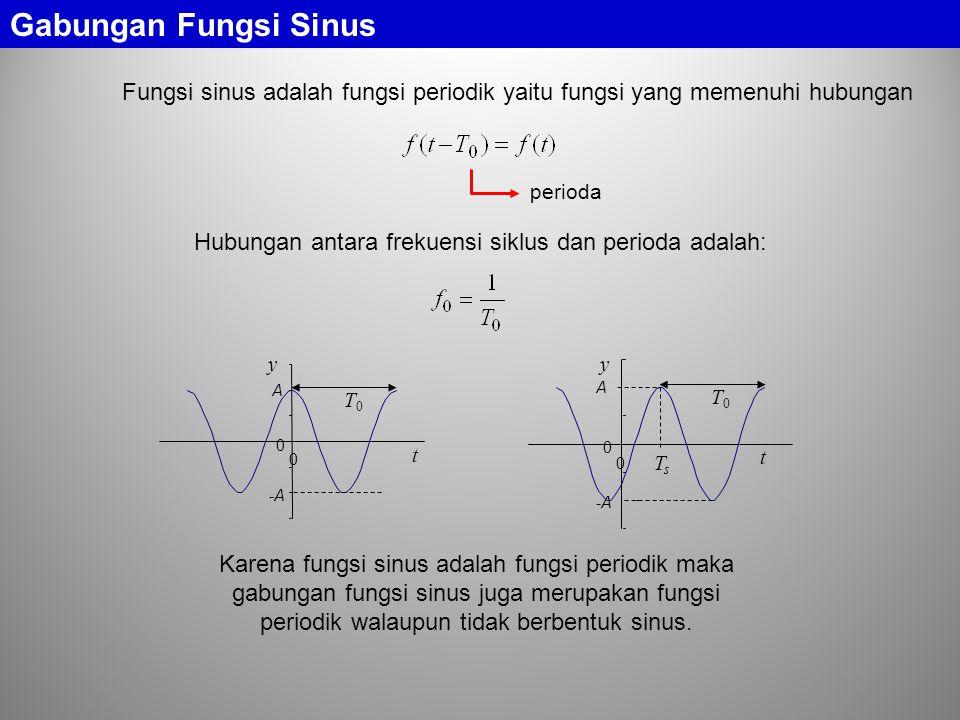 Gabungan Fungsi Sinus Hubungan antara frekuensi siklus dan perioda adalah: Karena fungsi sinus adalah fungsi periodik maka gabungan fungsi sinus juga