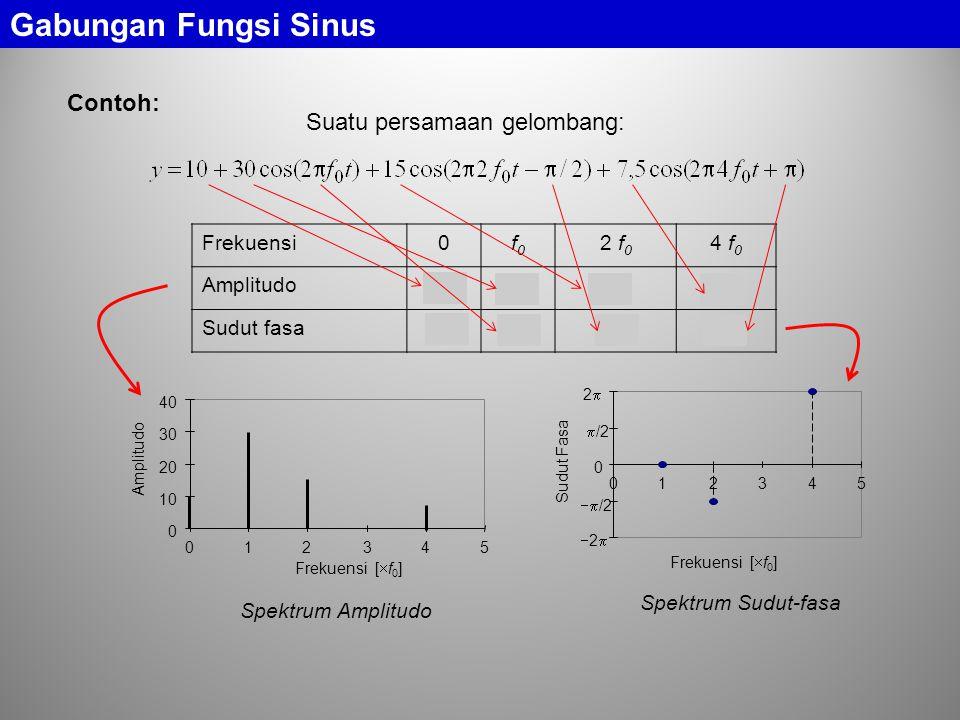 Contoh: Gabungan Fungsi Sinus Frekuensi0f0f0 2 f 0 4 f 0 Amplitudo1030157,5 Sudut fasa  0  /2  0 10 20 30 40 012345 Frekuensi [  f 0 ] Amplitudo