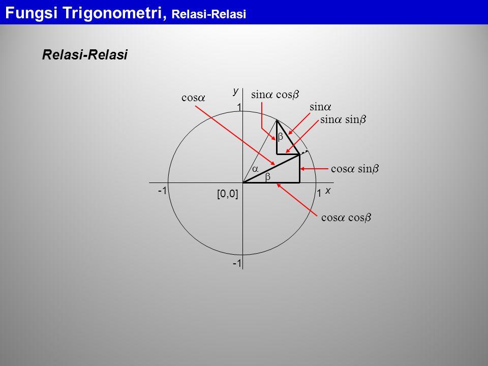 Fungsi Trigonometri, Relasi-Relasi Relasi-Relasi sin   1 [0,0] 1 x y  cos  cos  cos  cos  sin   sin  sin  sin  cos 