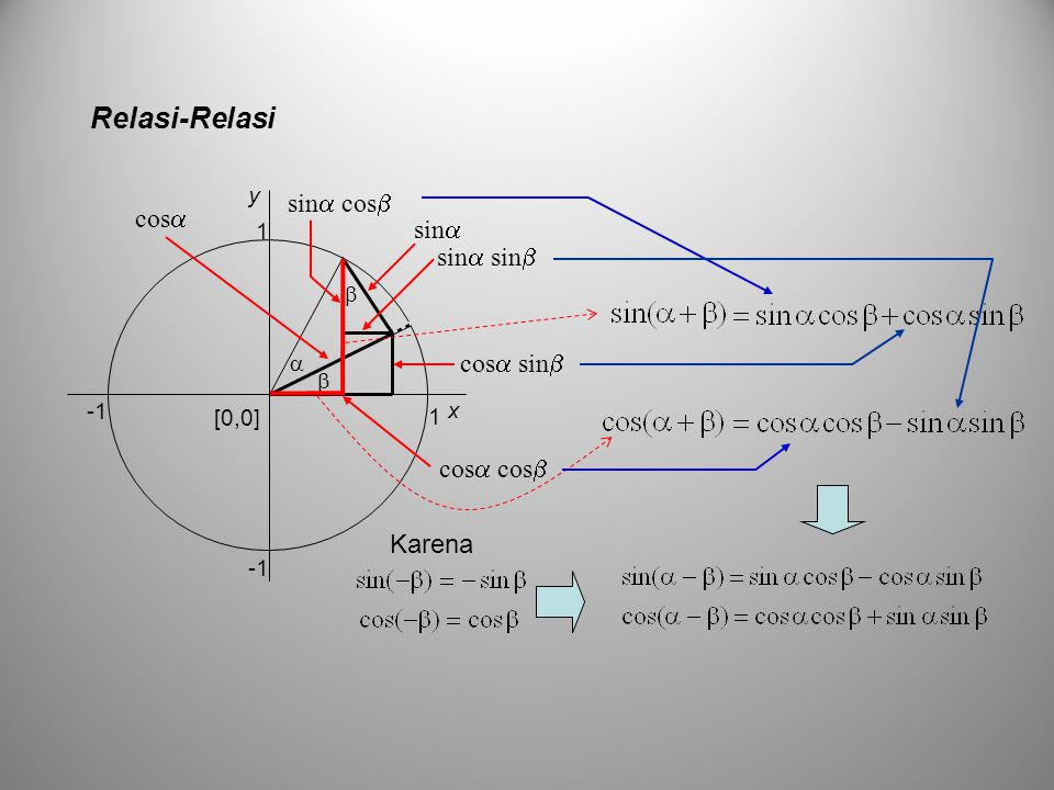 Fungsi Trigonometri, Relasi-Relasi Contoh: