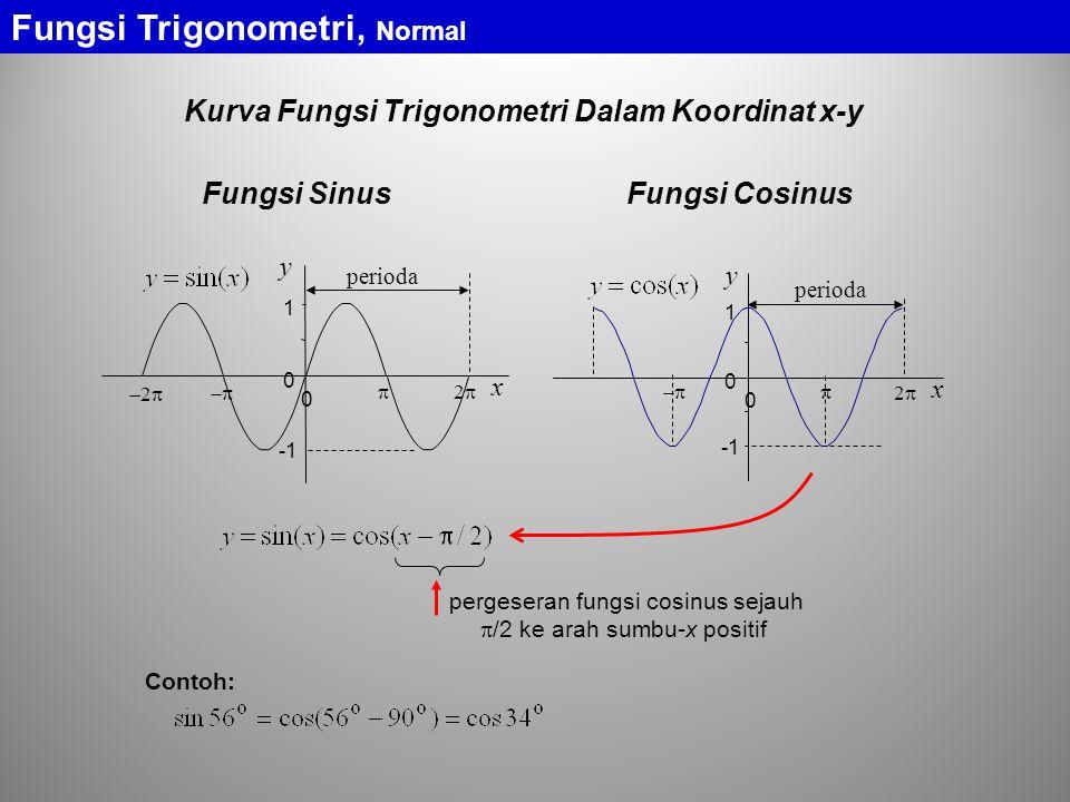 Fungsi Trigonometri, Normal Kurva Fungsi Trigonometri Dalam Koordinat x-y perioda 0 1 0 x y 22  x y 0 1 0   22 22 perioda pergeseran fun