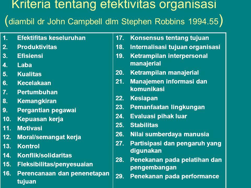 Kriteria tentang efektivitas organisasi ( diambil dr John Campbell dlm Stephen Robbins 1994.55 ) 1.Efektifitas keseluruhan 2.Produktivitas 3.Efisiensi 4.Laba 5.Kualitas 6.Kecelakaan 7.Pertumbuhan 8.Kemangkiran 9.Pergantian pegawai 10.Kepuasan kerja 11.Motivasi 12.Moral/semangat kerja 13.Kontrol 14.Konflik/solidaritas 15.Fleksibilitas/penyesuaian 16.Perencanaan dan penenetapan tujuan 17.Konsensus tentang tujuan 18.Internalisasi tujuan organisasi 19.Ketrampilan interpersonal manajerial 20.Ketrampilan manajerial 21.Manajemen informasi dan komunikasi 22.Kesiapan 23.Pemanfaatan lingkungan 24.Evaluasi pihak luar 25.Stabilitas 26.Nilai sumberdaya manusia 27.Partisipasi dan pengaruh yang digunakan 28.Penekanan pada pelatihan dan pengembangan 29.Penekanan pada performance