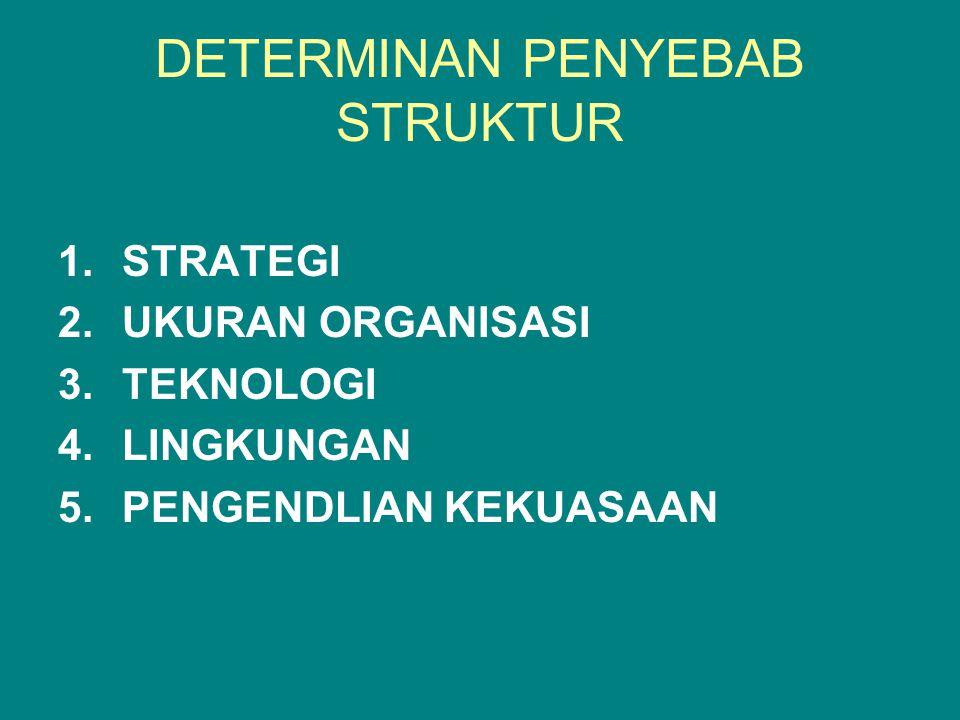 DETERMINAN PENYEBAB STRUKTUR 1.STRATEGI 2.UKURAN ORGANISASI 3.TEKNOLOGI 4.LINGKUNGAN 5.PENGENDLIAN KEKUASAAN