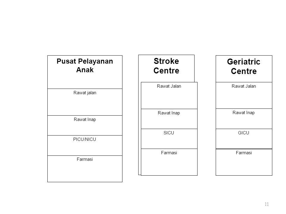 11 Pusat Pelayanan Anak Rawat jalan Rawat Inap PICU/NICU Farmasi Stroke Centre Rawat Jalan Rawat Inap SICU Farmasi Geriatric Centre Rawat Jalan Rawat