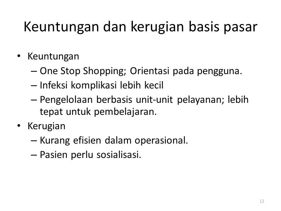 Keuntungan dan kerugian basis pasar Keuntungan – One Stop Shopping; Orientasi pada pengguna. – Infeksi komplikasi lebih kecil – Pengelolaan berbasis u