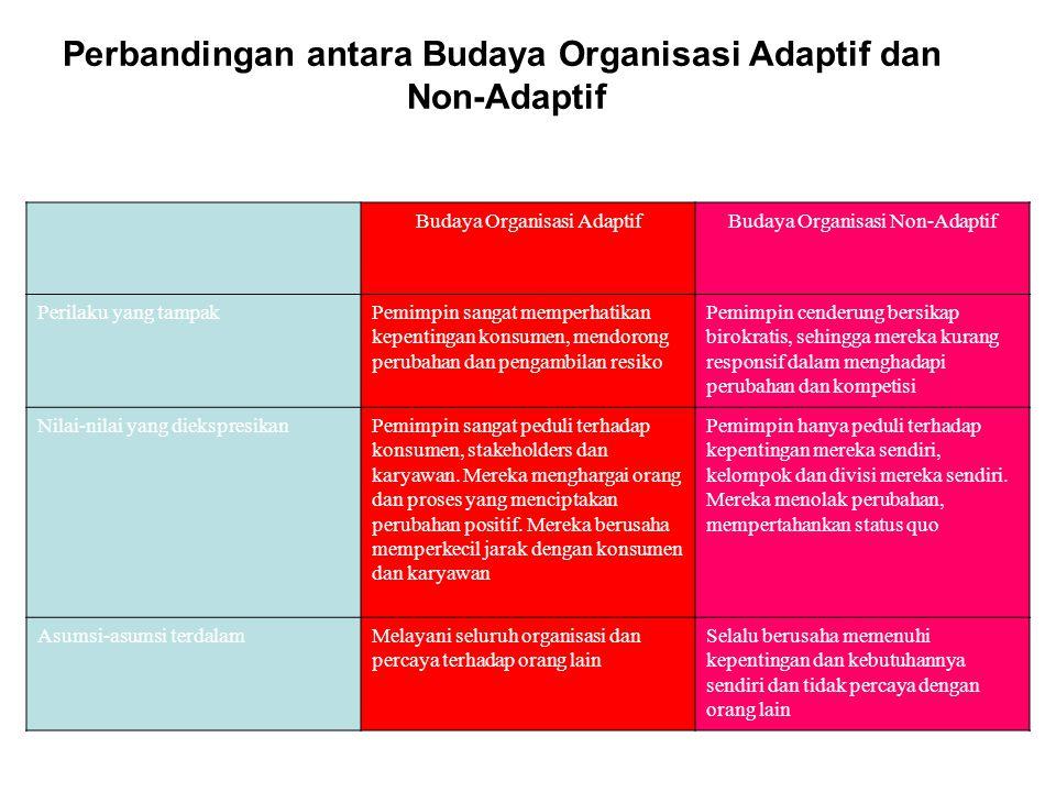 Perbandingan antara Budaya Organisasi Adaptif dan Non-Adaptif Budaya Organisasi AdaptifBudaya Organisasi Non-Adaptif Perilaku yang tampakPemimpin sang