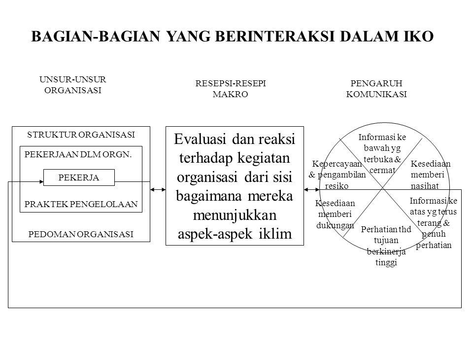 UNSUR-UNSUR ORGANISASI STRUKTUR ORGANISASI PEDOMAN ORGANISASI PEKERJAAN DLM ORGN. PRAKTEK PENGELOLAAN PEKERJA Evaluasi dan reaksi terhadap kegiatan or