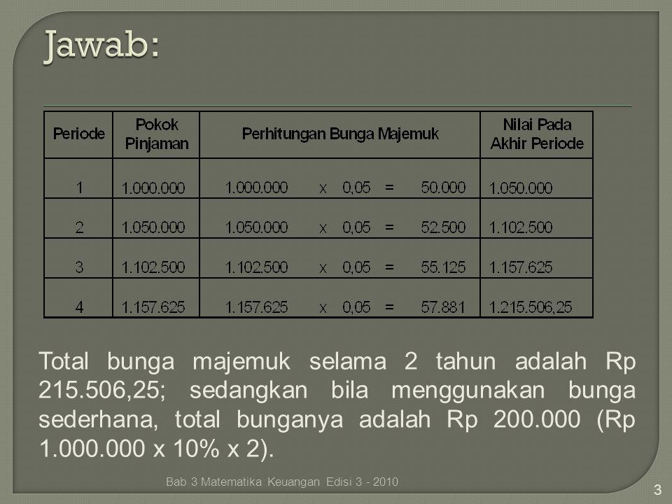 3 Total bunga majemuk selama 2 tahun adalah Rp 215.506,25; sedangkan bila menggunakan bunga sederhana, total bunganya adalah Rp 200.000 (Rp 1.000.000
