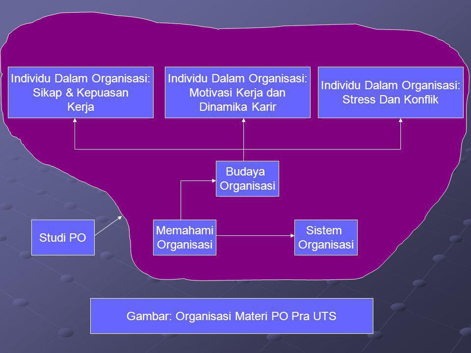 Studi PO Memahami Organisasi Sistem Organisasi Budaya Organisasi Individu Dalam Organisasi: Sikap & Kepuasan Kerja Individu Dalam Organisasi: Motivasi Kerja dan Dinamika Karir Individu Dalam Organisasi: Stress Dan Konflik Gambar: Organisasi Materi PO Pra UTS