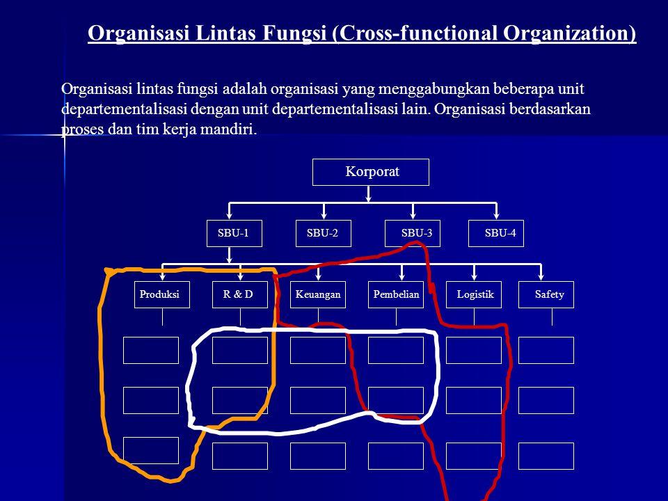 Organisasi Lintas Fungsi (Cross-functional Organization) Organisasi lintas fungsi adalah organisasi yang menggabungkan beberapa unit departementalisas