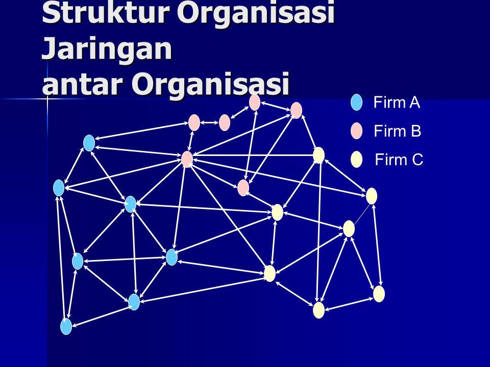 Struktur Organisasi Jaringan antar Organisasi Firm A Firm B Firm C