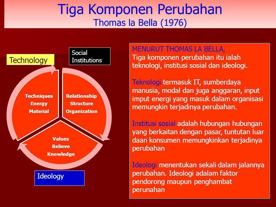 Tiga Komponen Perubahan Thomas la Bella (1976) Relationship Structure Organization Values Believe Knowledge Techniques Energy Material Social Institut