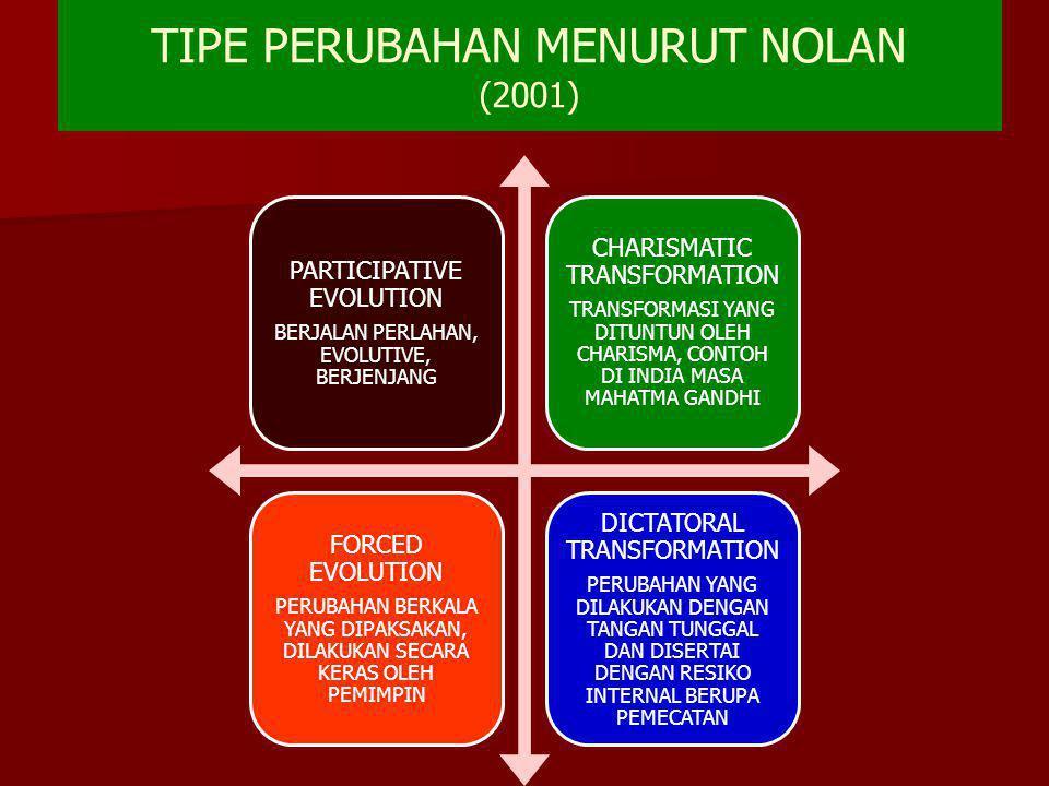 TIPE PERUBAHAN MENURUT NOLAN (2001) PARTICIPATIVE EVOLUTION BERJALAN PERLAHAN, EVOLUTIVE, BERJENJANG CHARISMATIC TRANSFORMATION TRANSFORMASI YANG DITU