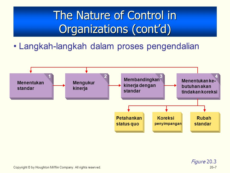 Copyright © by Houghton Mifflin Company. All rights reserved. 20–7 The Nature of Control in Organizations (cont'd) Langkah-langkah dalam proses pengen