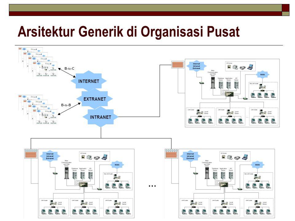 Arsitektur Generik di Organisasi Pusat … INTRANET EXTRANET INTERNET B- to -C B- to -B