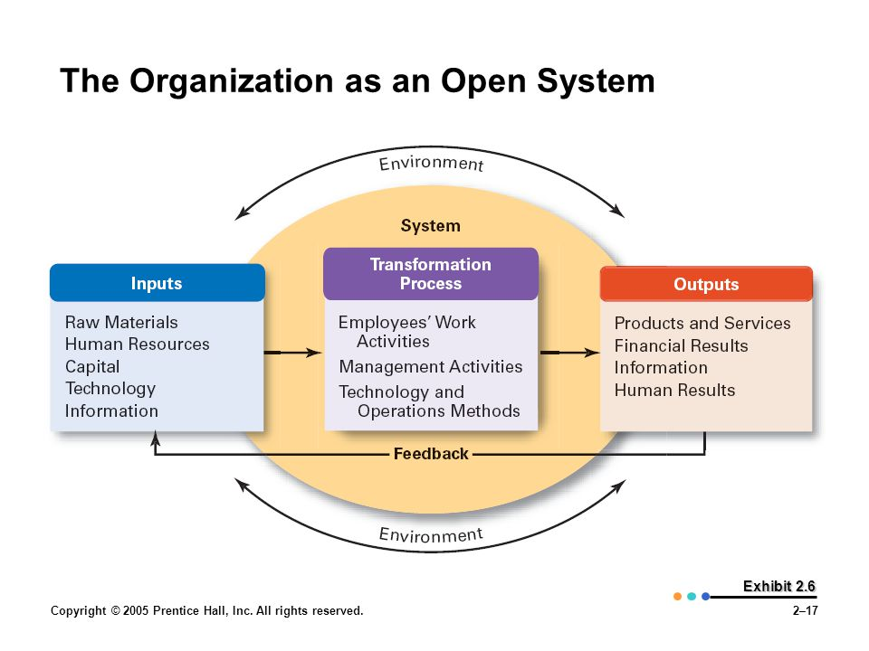 Copyright © 2005 Prentice Hall, Inc. All rights reserved.2–17 Exhibit 2.6 The Organization as an Open System