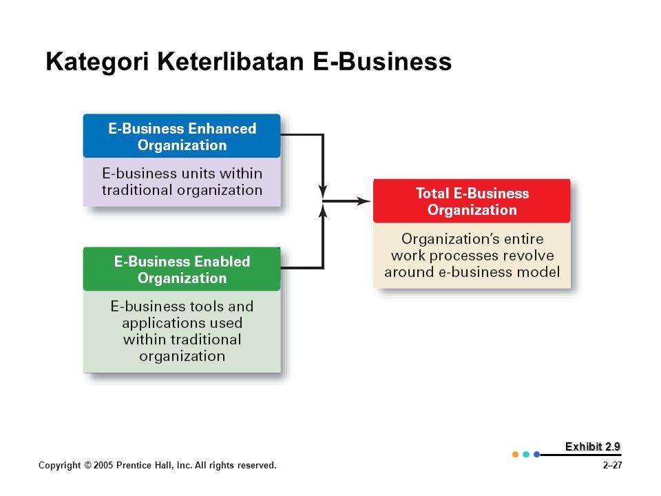 Copyright © 2005 Prentice Hall, Inc. All rights reserved.2–27 Exhibit 2.9 Kategori Keterlibatan E-Business