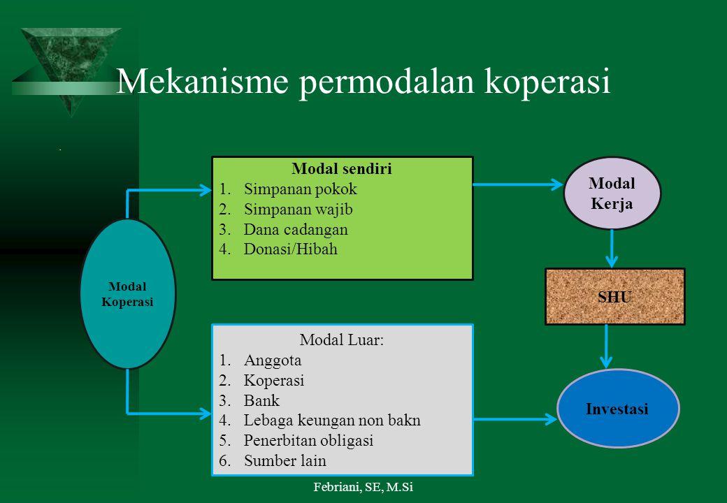 Mekanisme permodalan koperasi. Modal Koperasi Modal sendiri 1.Simpanan pokok 2.Simpanan wajib 3.Dana cadangan 4.Donasi/Hibah Modal Luar: 1.Anggota 2.K