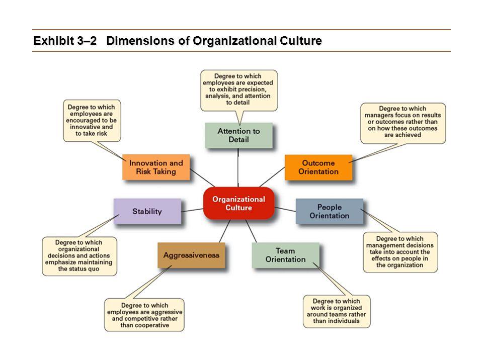 Exhibit 3–3Contrasting Organizational Cultures Dimensi Organization A Organization B Perhatian terhadap detil HighLow Orientasi Hasil LowHigh Orientasi Orang LowHigh Orientasi Team LowHigh AgresifitasLowHigh StabilitasHighLow Pengambilan resiko dan inovasi LowHigh