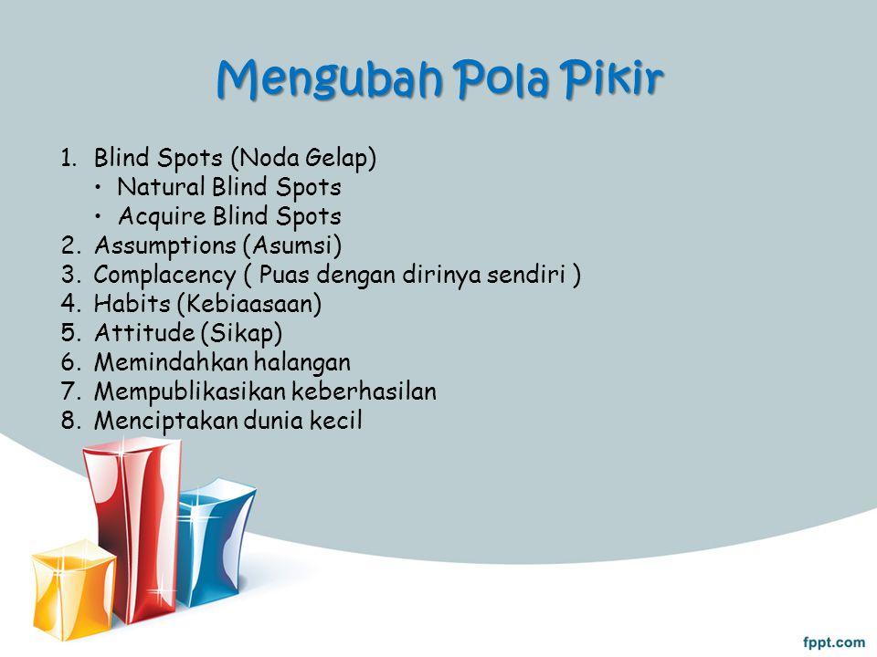 Mengubah Pola Pikir 1.Blind Spots (Noda Gelap) Natural Blind Spots Acquire Blind Spots 2.Assumptions (Asumsi) 3.Complacency ( Puas dengan dirinya send