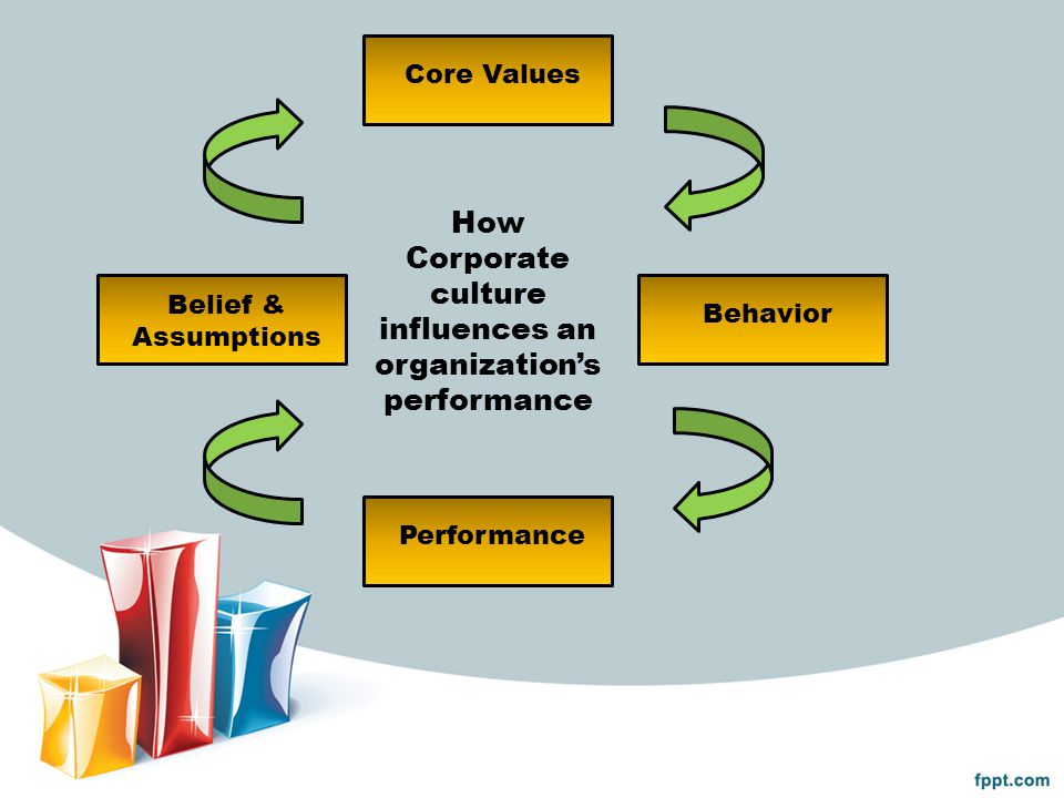 2.Karakteristik Budaya Organisasi Individual Initiative Risk Tolerance Direction Integration Management Support Control Identity Reward System Conflict Tolerance Communication Patterns