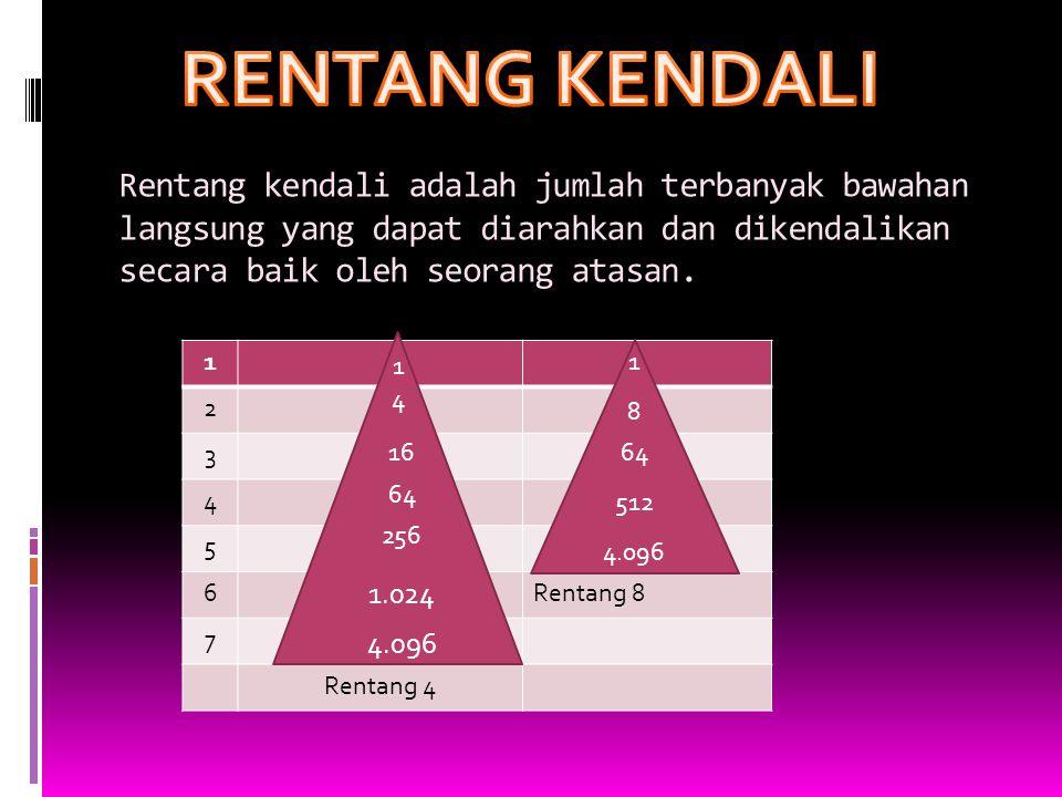 Rentang kendali adalah jumlah terbanyak bawahan langsung yang dapat diarahkan dan dikendalikan secara baik oleh seorang atasan. 1 2 3 4 5 6Rentang 8 7